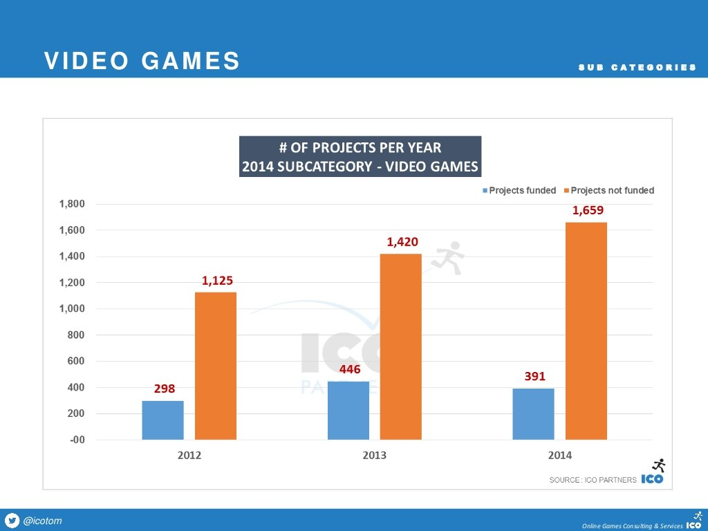 Video game Kickstarters decreased significantly in last year