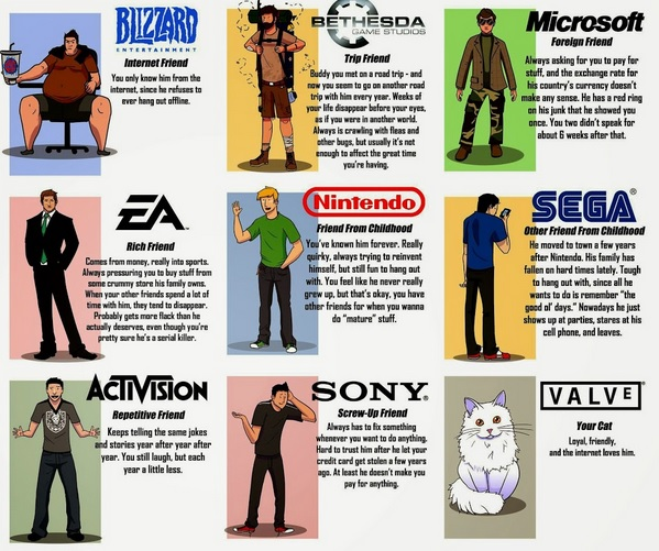Game companies are just like your friends