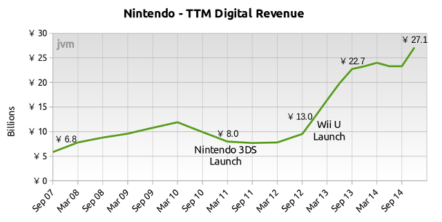 Nintendo is growing digital rapidly